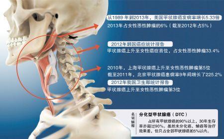 """甲状腺癌高发?成为危害湖南人健康的""""二号杀手""""。"""